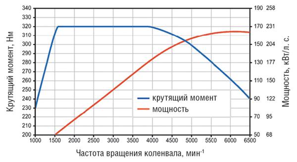 Диаграмма фото